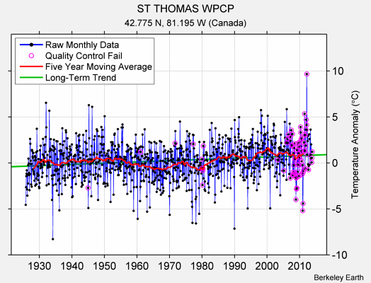 ST THOMAS WPCP Raw Mean Temperature