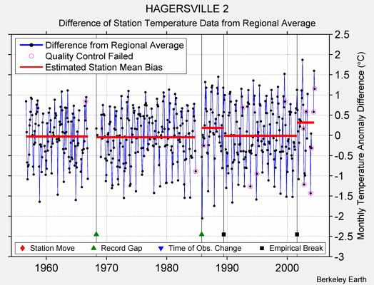 HAGERSVILLE 2 difference from regional expectation