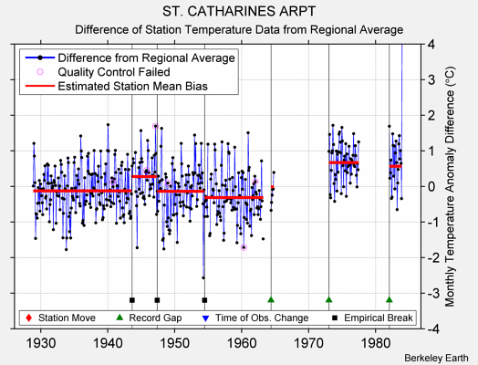 ST. CATHARINES ARPT difference from regional expectation
