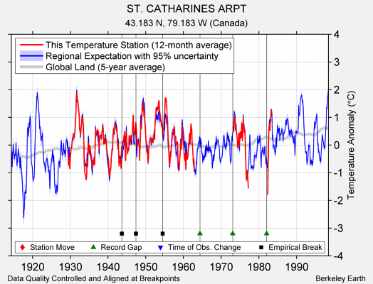 ST. CATHARINES ARPT comparison to regional expectation