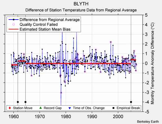 BLYTH difference from regional expectation