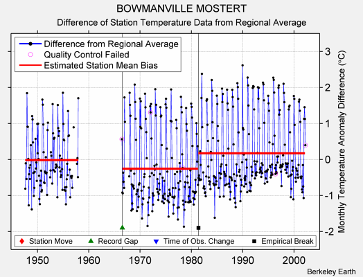 BOWMANVILLE MOSTERT difference from regional expectation