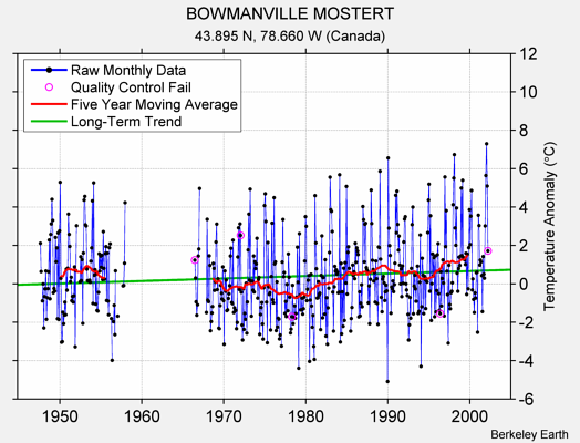 BOWMANVILLE MOSTERT Raw Mean Temperature