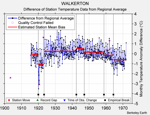 WALKERTON difference from regional expectation