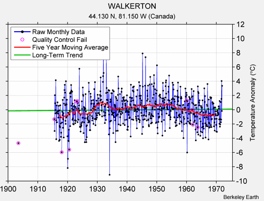 WALKERTON Raw Mean Temperature