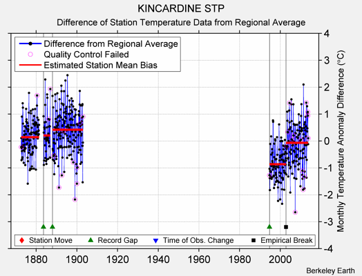 KINCARDINE STP difference from regional expectation