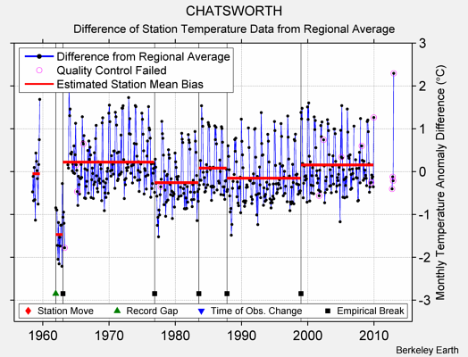 CHATSWORTH difference from regional expectation