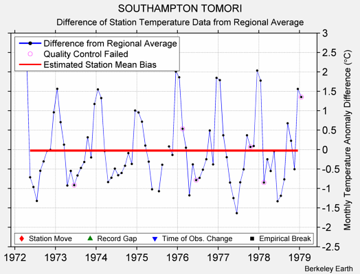 SOUTHAMPTON TOMORI difference from regional expectation