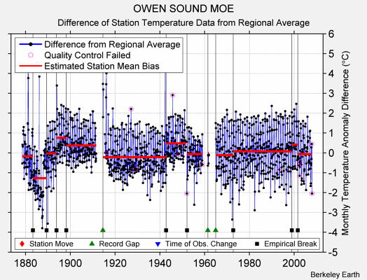 OWEN SOUND MOE difference from regional expectation