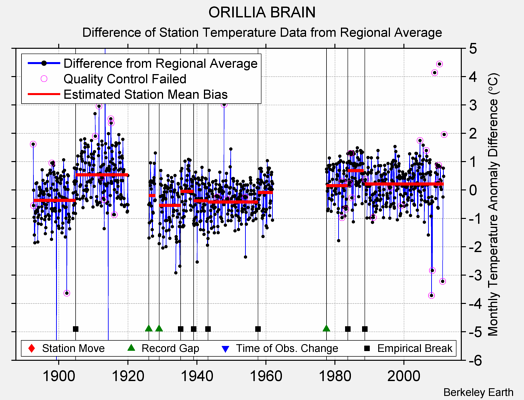 ORILLIA BRAIN difference from regional expectation