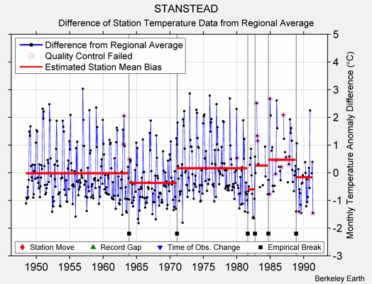 STANSTEAD difference from regional expectation