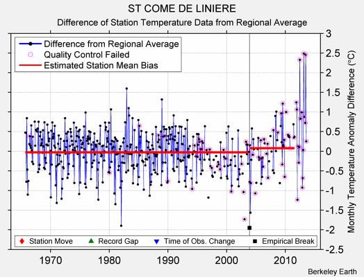 ST COME DE LINIERE difference from regional expectation