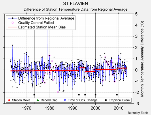 ST FLAVIEN difference from regional expectation