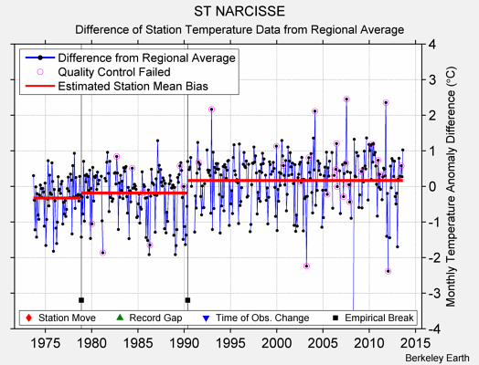 ST NARCISSE difference from regional expectation