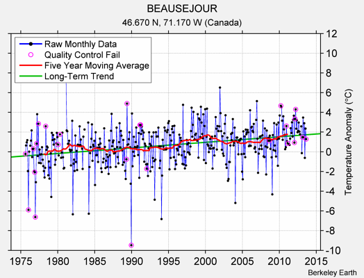 BEAUSEJOUR Raw Mean Temperature