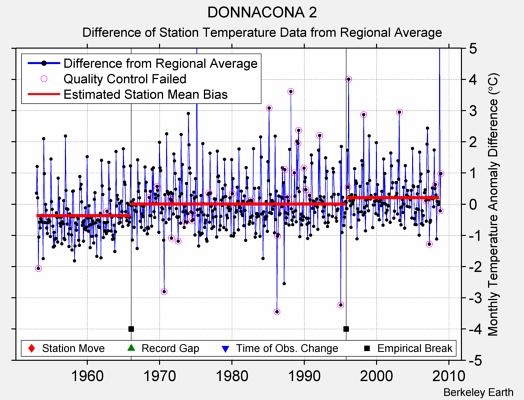 DONNACONA 2 difference from regional expectation