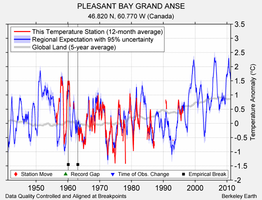 PLEASANT BAY GRAND ANSE comparison to regional expectation