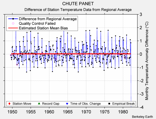 CHUTE PANET difference from regional expectation