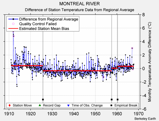 MONTREAL RIVER difference from regional expectation