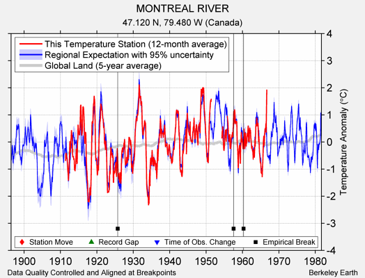 MONTREAL RIVER comparison to regional expectation