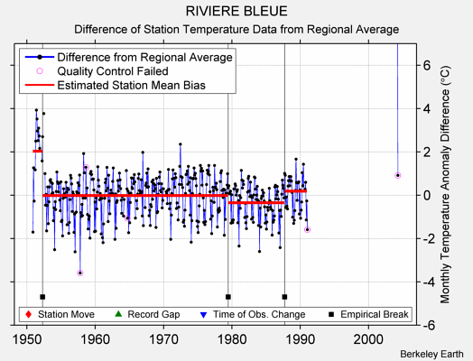 RIVIERE BLEUE difference from regional expectation