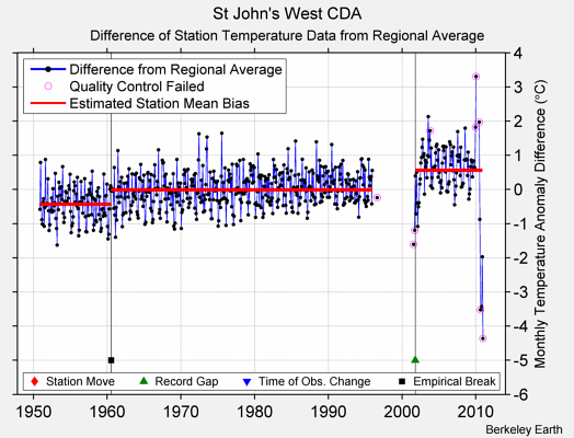 St John's West CDA difference from regional expectation
