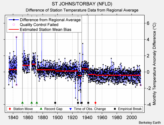 ST JOHNS/TORBAY (NFLD) difference from regional expectation
