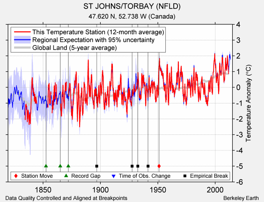 ST JOHNS/TORBAY (NFLD) comparison to regional expectation