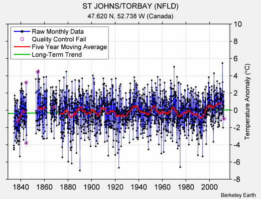 ST JOHNS/TORBAY (NFLD) Raw Mean Temperature