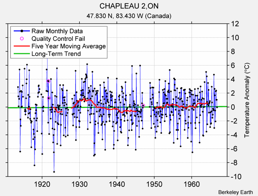 CHAPLEAU 2,ON Raw Mean Temperature