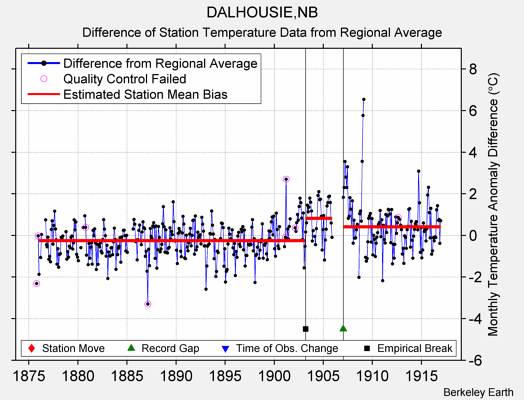 DALHOUSIE,NB difference from regional expectation