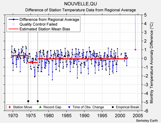 NOUVELLE,QU difference from regional expectation