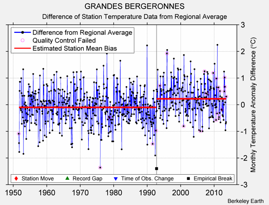 GRANDES BERGERONNES difference from regional expectation