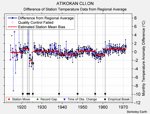 ATIKOKAN CLI,ON difference from regional expectation