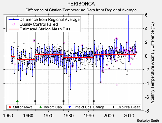 PERIBONCA difference from regional expectation