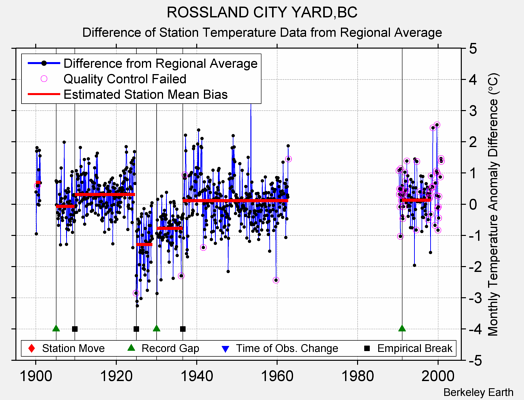 ROSSLAND CITY YARD,BC difference from regional expectation