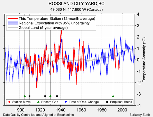 ROSSLAND CITY YARD,BC comparison to regional expectation