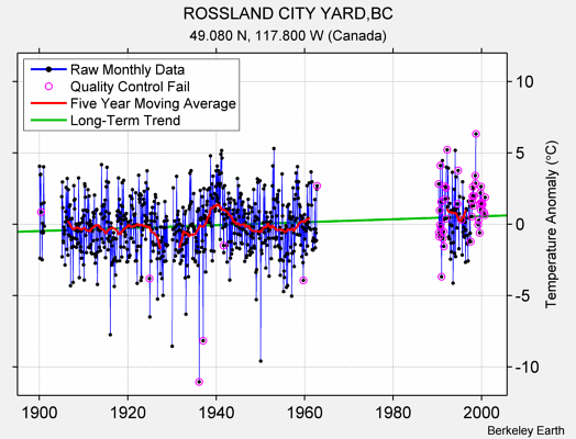 ROSSLAND CITY YARD,BC Raw Mean Temperature