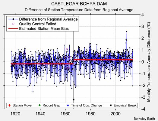 CASTLEGAR BCHPA DAM difference from regional expectation