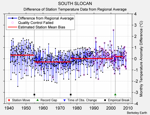SOUTH SLOCAN difference from regional expectation