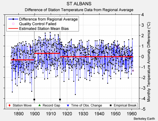 ST ALBANS difference from regional expectation