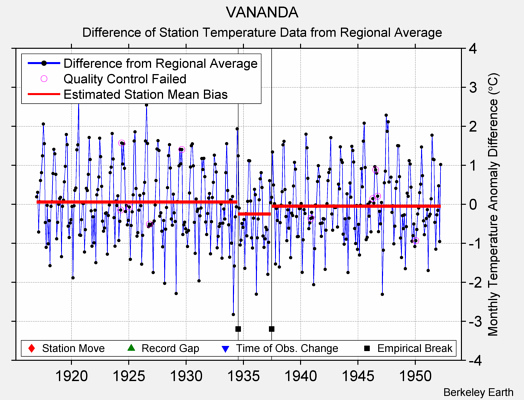 VANANDA difference from regional expectation