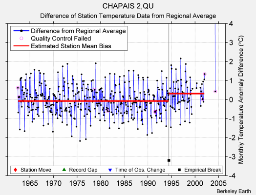 CHAPAIS 2,QU difference from regional expectation
