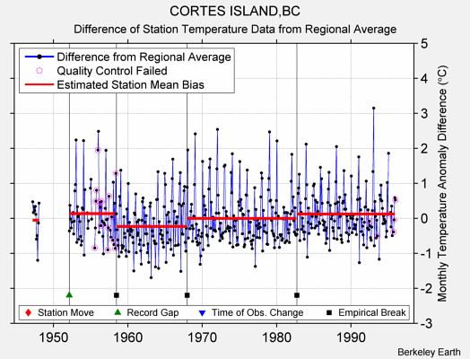 CORTES ISLAND,BC difference from regional expectation