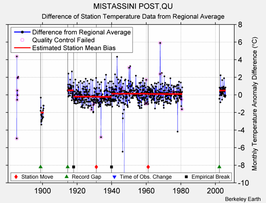 MISTASSINI POST,QU difference from regional expectation