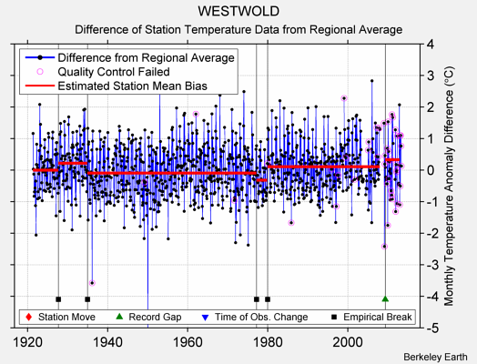 WESTWOLD difference from regional expectation