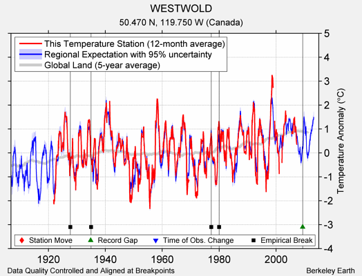 WESTWOLD comparison to regional expectation