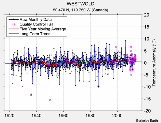 WESTWOLD Raw Mean Temperature