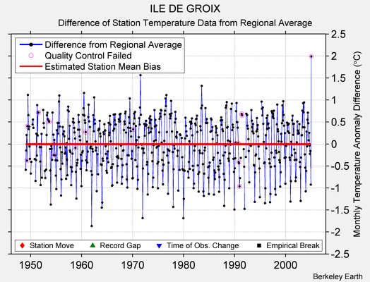 ILE DE GROIX difference from regional expectation