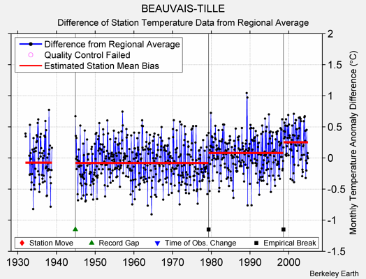 BEAUVAIS-TILLE difference from regional expectation
